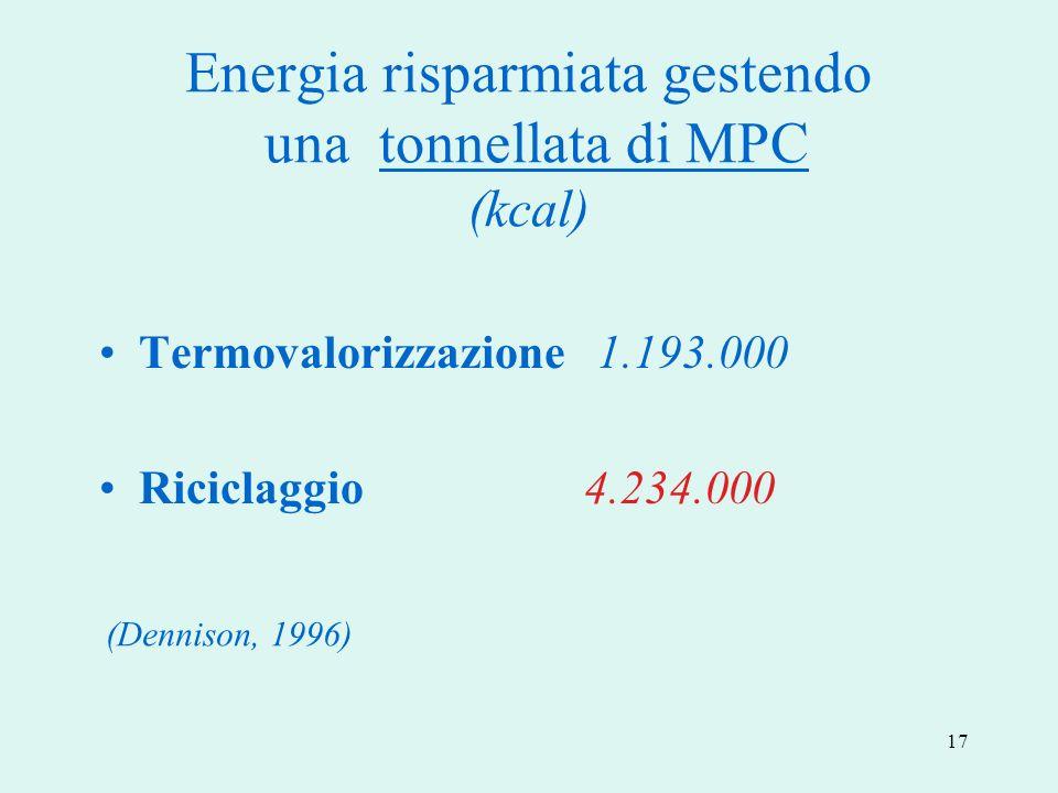 17 Energia risparmiata gestendo una tonnellata di MPC (kcal) Termovalorizzazione 1.193.000 Riciclaggio 4.234.000 (Dennison, 1996)