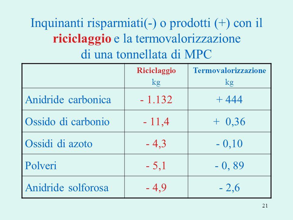 21 Inquinanti risparmiati(-) o prodotti (+) con il riciclaggio e la termovalorizzazione di una tonnellata di MPC Riciclaggio kg Termovalorizzazione kg