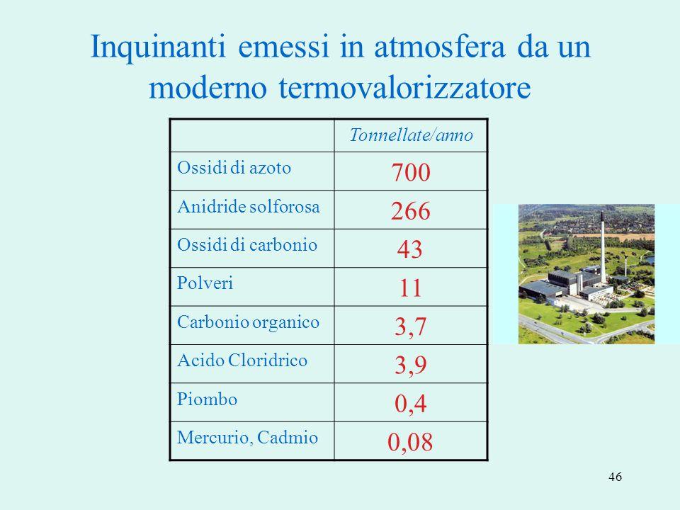 46 Inquinanti emessi in atmosfera da un moderno termovalorizzatore Tonnellate/anno Ossidi di azoto 700 Anidride solforosa 266 Ossidi di carbonio 43 Po