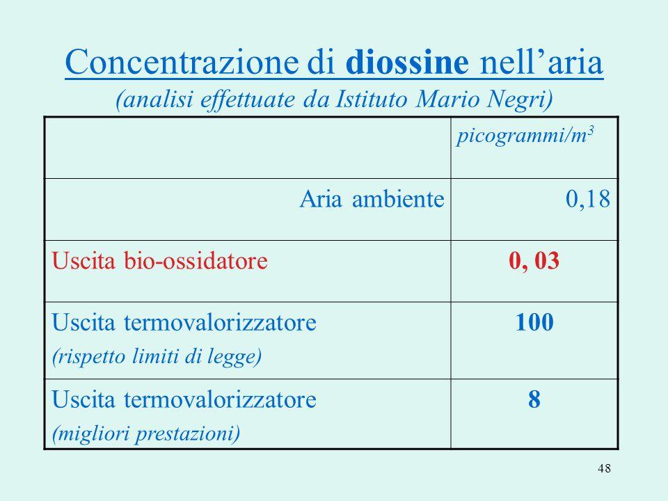48 Concentrazione di diossine nellaria (analisi effettuate da Istituto Mario Negri) picogrammi/m 3 Aria ambiente0,18 Uscita bio-ossidatore0, 03 Uscita