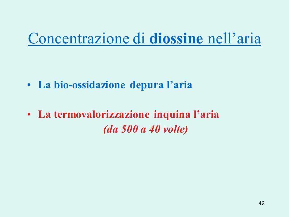 49 Concentrazione di diossine nellaria La bio-ossidazione depura laria La termovalorizzazione inquina laria (da 500 a 40 volte)