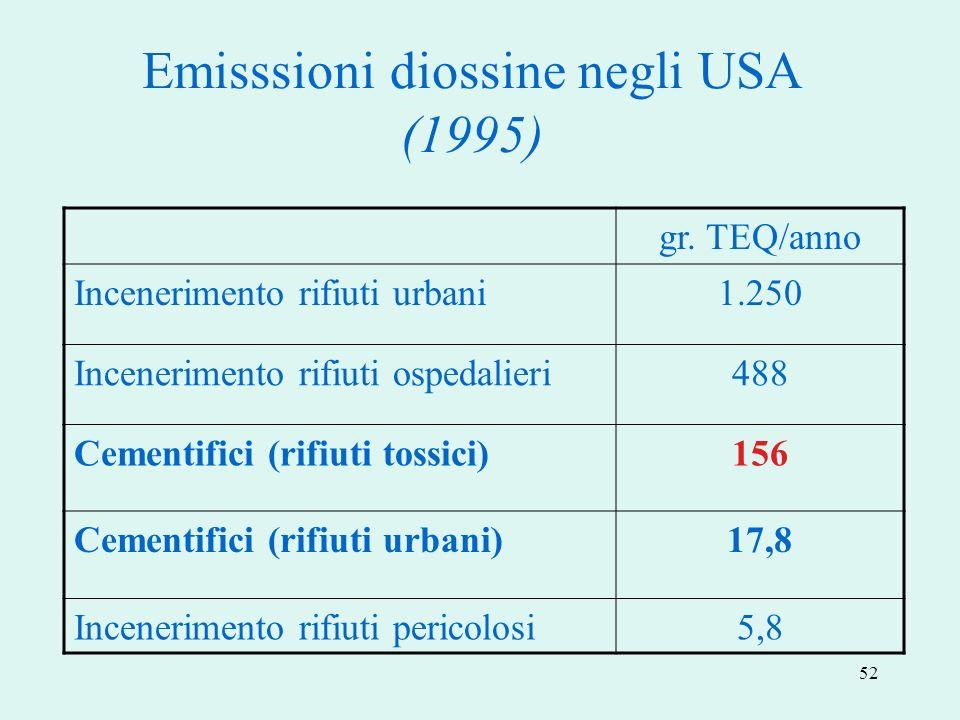 52 Emisssioni diossine negli USA (1995) gr. TEQ/anno Incenerimento rifiuti urbani1.250 Incenerimento rifiuti ospedalieri488 Cementifici (rifiuti tossi
