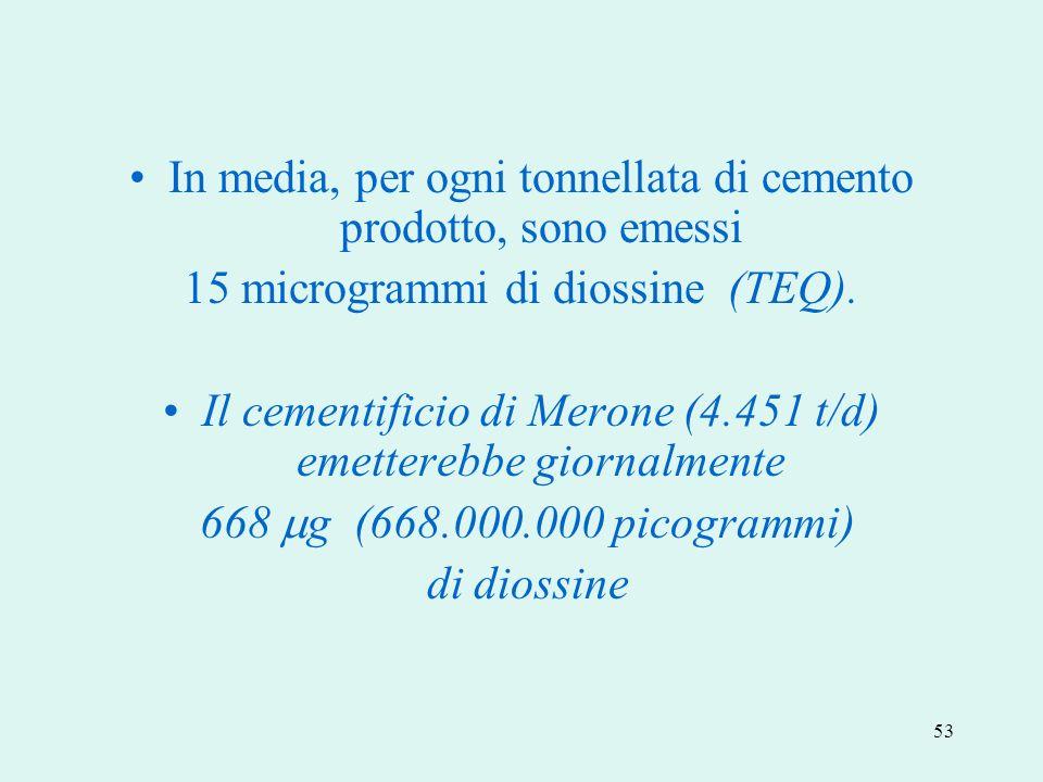 53 In media, per ogni tonnellata di cemento prodotto, sono emessi 15 microgrammi di diossine (TEQ). Il cementificio di Merone (4.451 t/d) emetterebbe