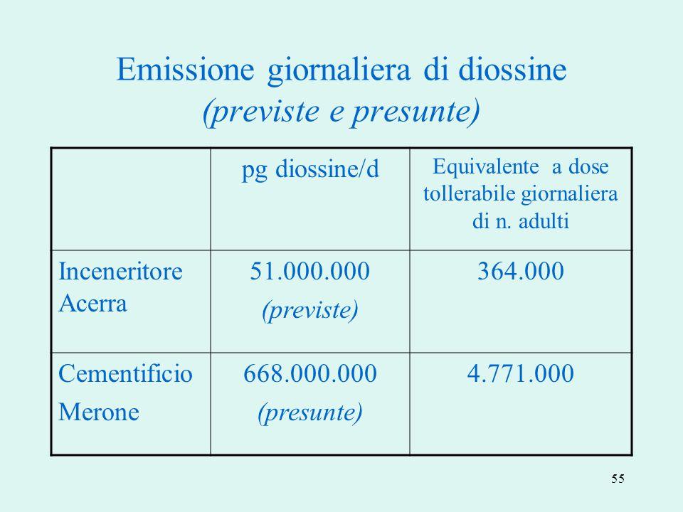 55 Emissione giornaliera di diossine (previste e presunte) pg diossine/d Equivalente a dose tollerabile giornaliera di n. adulti Inceneritore Acerra 5