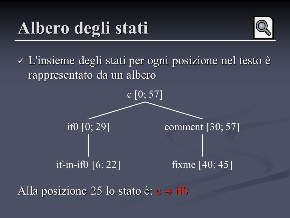 Albero degli stati L'insieme degli stati per ogni posizione nel testo è rappresentato da un albero L'insieme degli stati per ogni posizione nel testo