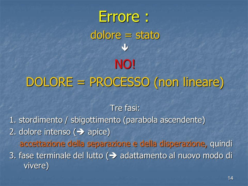 14 Errore : dolore = stato NO! DOLORE = PROCESSO (non lineare) Tre fasi: 1. stordimento / sbigottimento (parabola ascendente) 2. dolore intenso ( apic