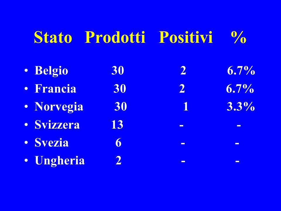 Stato Prodotti Positivi % Belgio 30 2 6.7% Francia 30 2 6.7% Norvegia 30 1 3.3% Svizzera 13 - - Svezia 6 - - Ungheria 2 - -