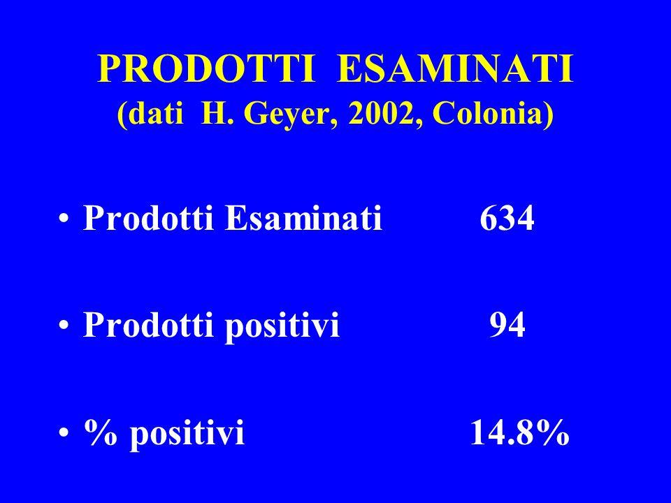PRODOTTI ESAMINATI (dati H. Geyer, 2002, Colonia) Prodotti Esaminati 634 Prodotti positivi 94 % positivi 14.8%