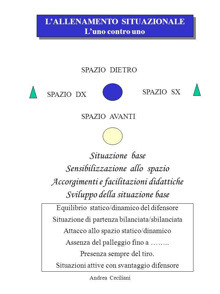 Andrea Ceciliani LALLENAMENTO SITUAZIONALE Luno contro uno LALLENAMENTO SITUAZIONALE Luno contro uno SPAZIO DIETRO SPAZIO SX SPAZIO DX SPAZIO AVANTI S
