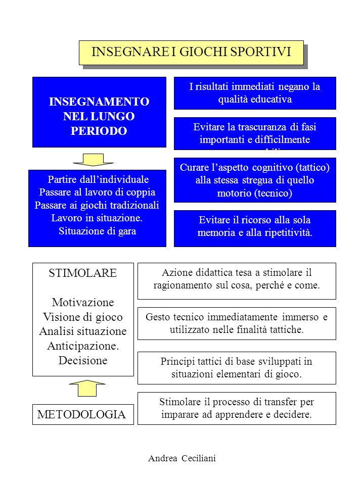 Andrea Ceciliani INSEGNARE I GIOCHI SPORTIVI INSEGNAMENTO NEL LUNGO PERIODO Evitare la trascuranza di fasi importanti e difficilmente recuperabili I r