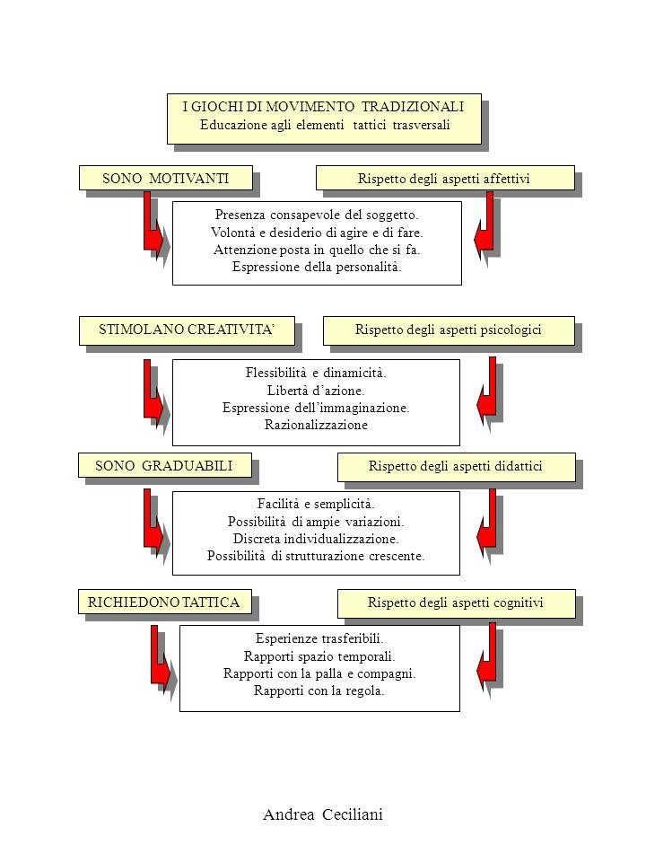 Andrea Ceciliani I GIOCHI DI MOVIMENTO TRADIZIONALI Educazione agli elementi tattici trasversali I GIOCHI DI MOVIMENTO TRADIZIONALI Educazione agli el