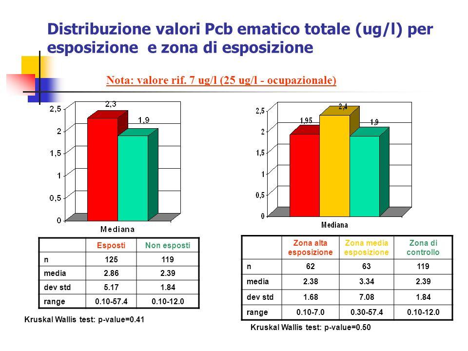 Distribuzione valori Pcb ematico totale (ug/l) per esposizione e zona di esposizione EspostiNon esposti n125119 media2.862.39 dev std5.171.84 range0.1