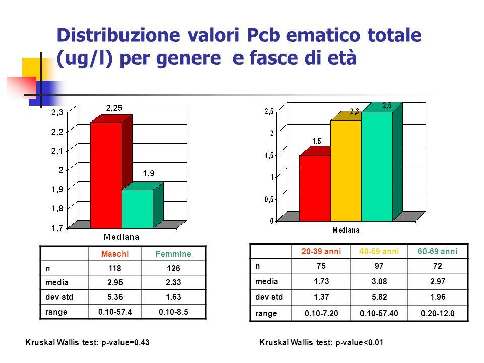 Distribuzione valori Pcb ematico totale (ug/l) per genere e fasce di età MaschiFemmine n118126 media2.952.33 dev std5.361.63 range0.10-57.40.10-8.5 20