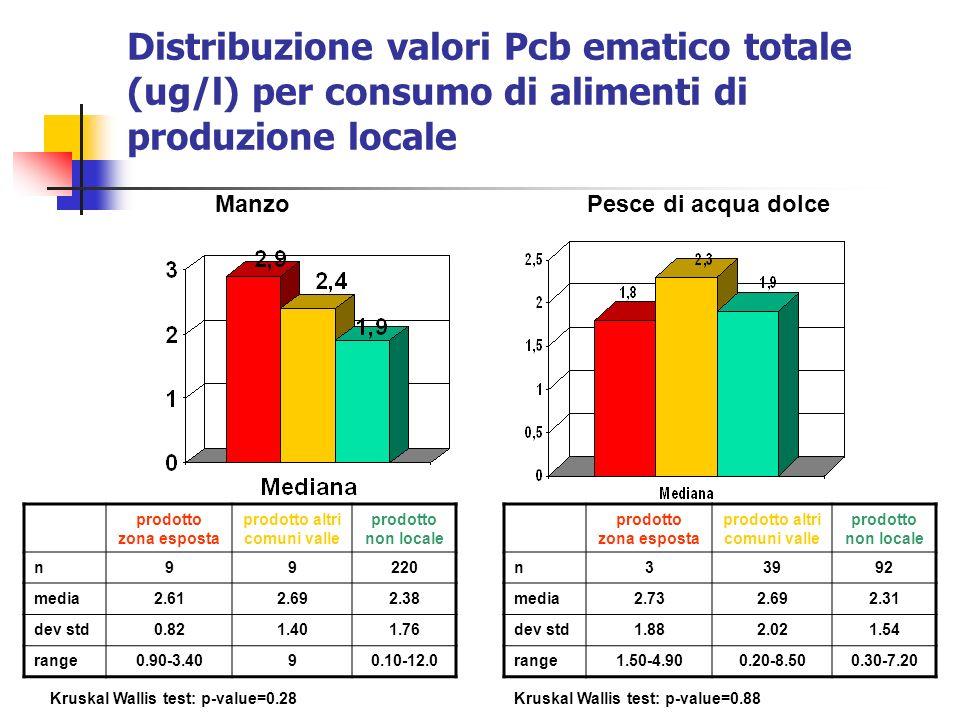 Distribuzione valori Pcb ematico totale (ug/l) per consumo di alimenti di produzione locale Kruskal Wallis test: p-value=0.28Kruskal Wallis test: p-va