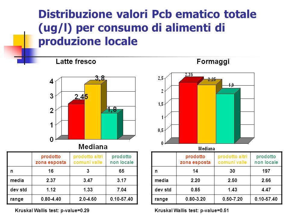 Distribuzione valori Pcb ematico totale (ug/l) per consumo di alimenti di produzione locale Kruskal Wallis test: p-value=0.29Kruskal Wallis test: p-va