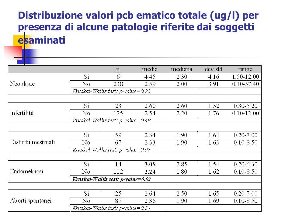 Distribuzione valori pcb ematico totale (ug/l) per presenza di alcune patologie riferite dai soggetti esaminati