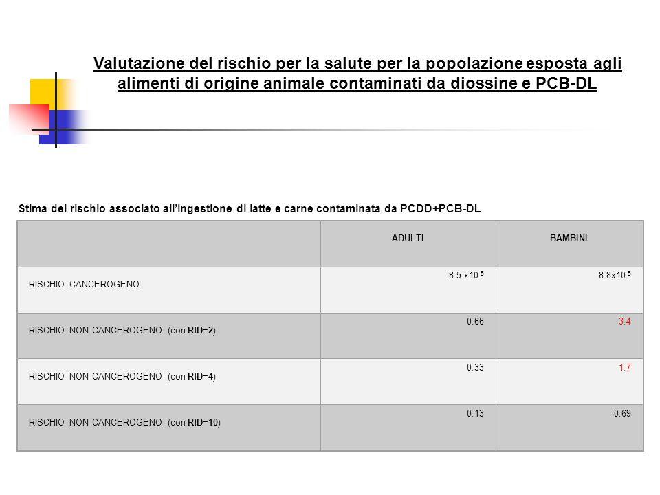 ADULTIBAMBINI RISCHIO CANCEROGENO 8.5 x10 -5 8.8x10 -5 RISCHIO NON CANCEROGENO (con RfD=2) 0.663.4 RISCHIO NON CANCEROGENO (con RfD=4) 0.331.7 RISCHIO
