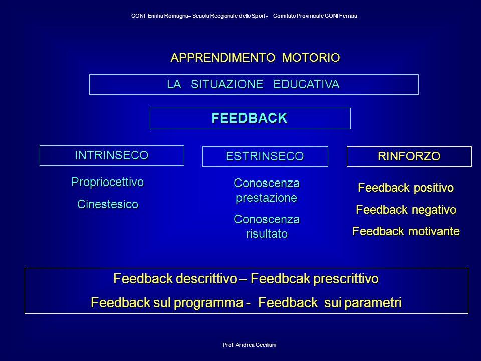 APPRENDIMENTO MOTORIO LA SITUAZIONE EDUCATIVA FEEDBACK INTRINSECO Feedback descrittivo – Feedbcak prescrittivo Feedback sul programma - Feedback sui parametri ESTRINSECO PropriocettivoCinestesico Conoscenza prestazione Conoscenza risultato Feedback positivo Feedback negativo Feedback motivante RINFORZO Prof.