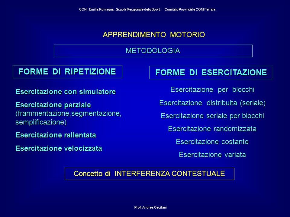 APPRENDIMENTO MOTORIO METODOLOGIA FORME DI RIPETIZIONE Concetto di INTERFERENZA CONTESTUALE Prof.
