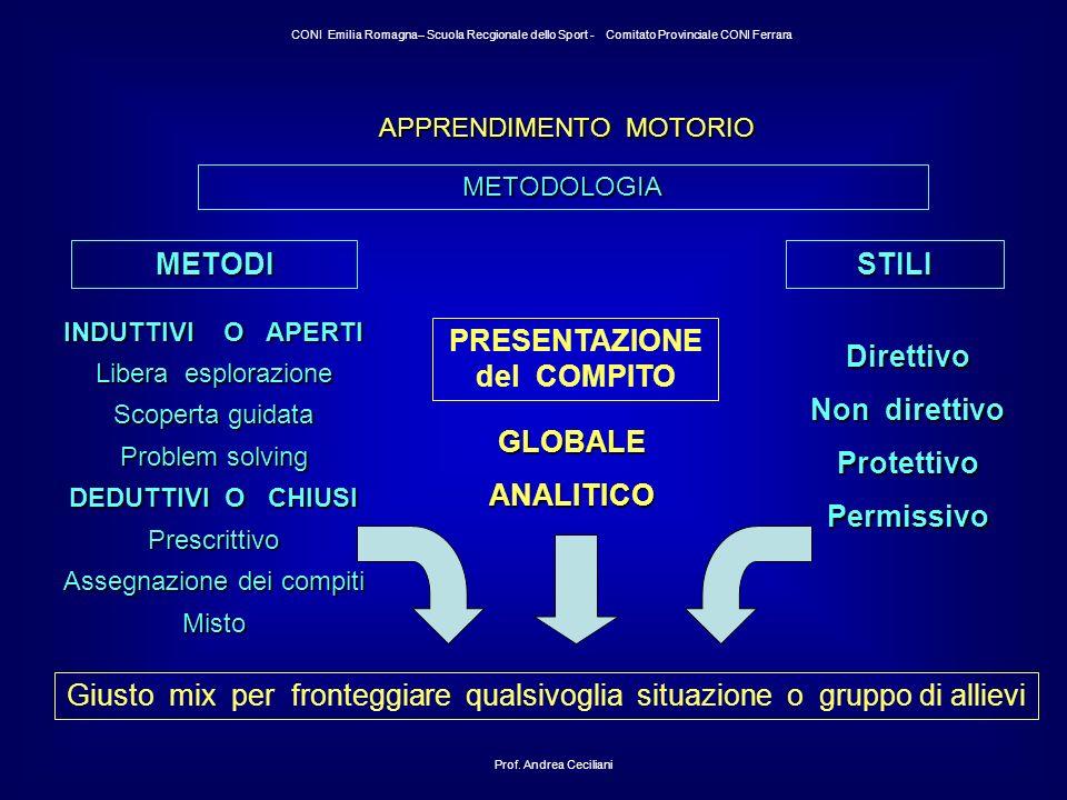 APPRENDIMENTO MOTORIO METODOLOGIA METODI Prof.