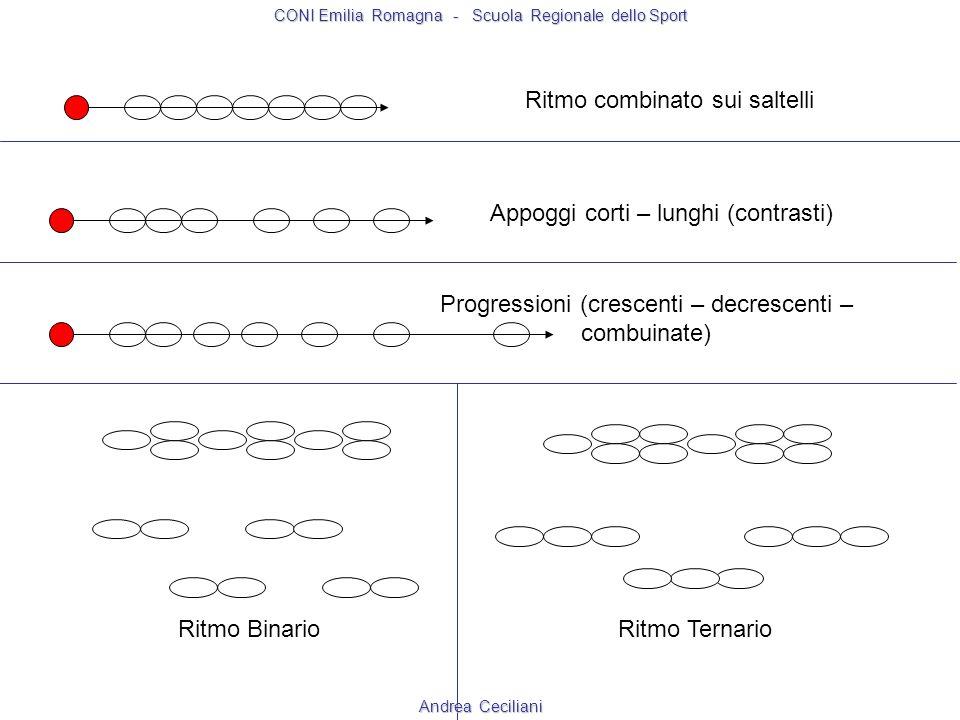 Ritmo Binario Ritmo Ternario Ritmo combinato sui saltelli Appoggi corti – lunghi (contrasti) Progressioni (crescenti – decrescenti – combuinate) CONI