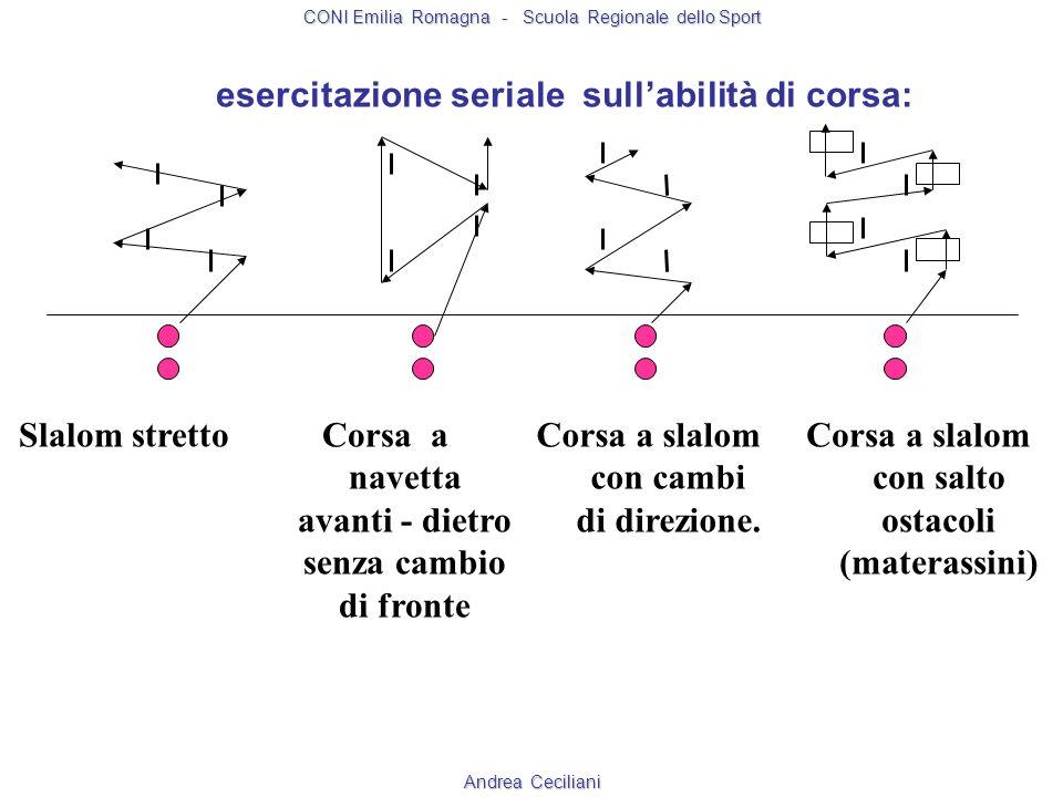 Metodo seriale Esempio nellatletica leggera: corsa ad ostacoli 1 STAZIONE Ripetizione del movi- mento di attacco su serie di 4 ostacoli.