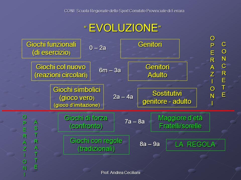 Prof. Andrea Ceciliani EVOLUZIONE EVOLUZIONE Giochi funzionali (di esercizio ) 0 – 2a Giochi col nuovo (reazioni circolari ) Giochi simbolici (gioco v