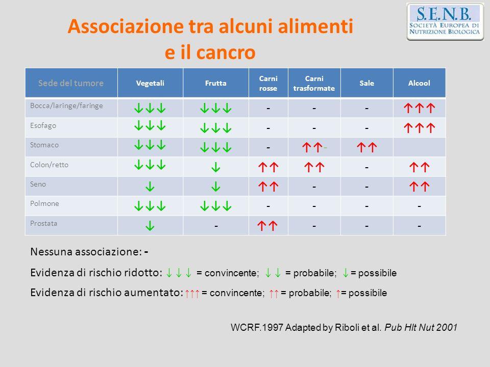Sede del tumore VegetaliFrutta Carni rosse Carni trasformate SaleAlcool Bocca/laringe/faringe --- Esofago --- Stomaco -- Colon/retto - Seno -- Polmone