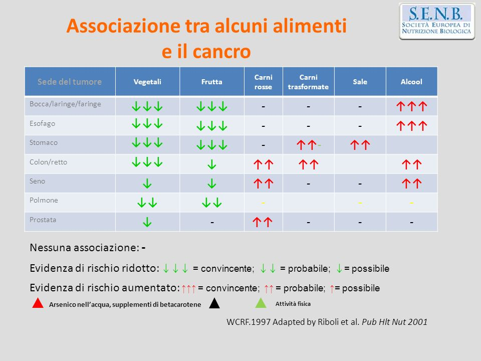 Sede del tumore VegetaliFrutta Carni rosse Carni trasformate SaleAlcool Bocca/laringe/faringe --- Esofago --- Stomaco -- Colon/retto Seno -- Polmone -