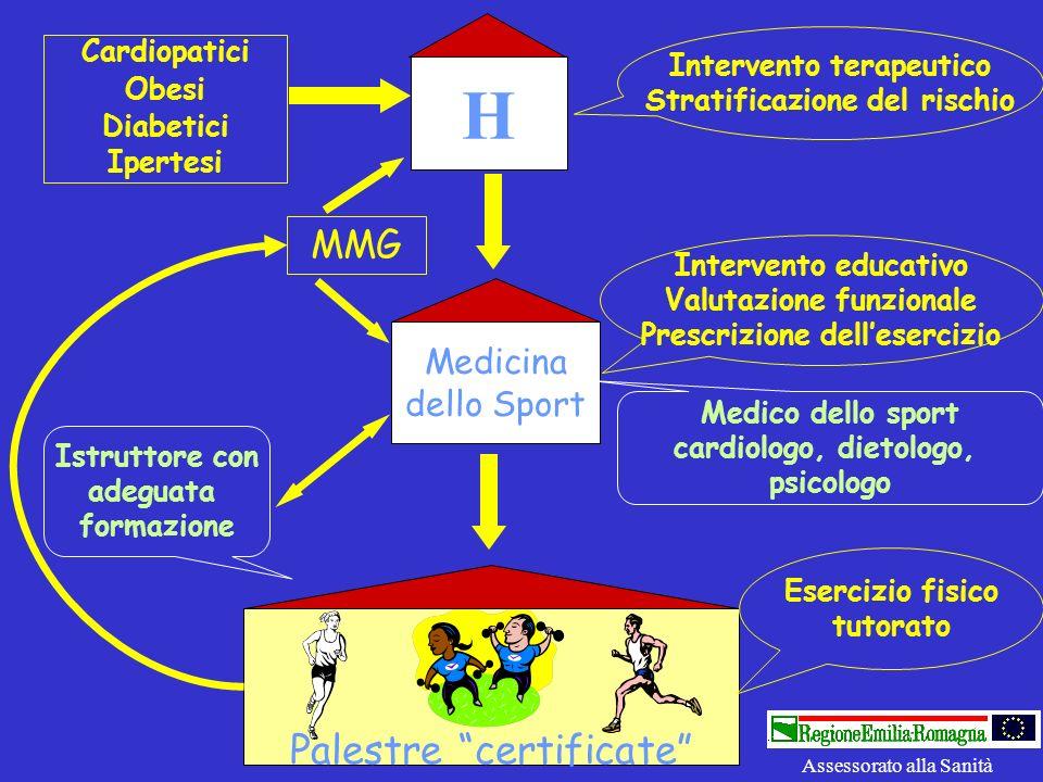 Palestre certificate H Medicina dello Sport Cardiopatici Obesi Diabetici Ipertesi Intervento terapeutico Stratificazione del rischio Intervento educat