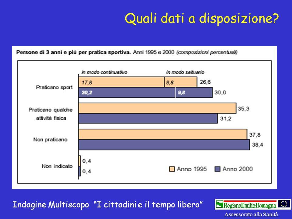 Quali dati a disposizione? Indagine Multiscopo I cittadini e il tempo libero Assessorato alla Sanità