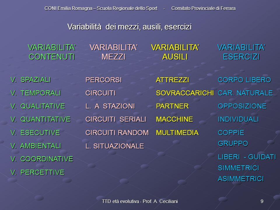 9TTD età evolutiva - Prof. A. Ceciliani Variabilità dei mezzi, ausili, esercizi VARIABILITA CONTENUTI VARIABILITA MEZZI VARIABILITA AUSILI VARIABILITA