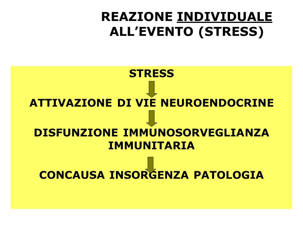 REAZIONE INDIVIDUALE ALLEVENTO (STRESS) STRESS ATTIVAZIONE DI VIE NEUROENDOCRINE DISFUNZIONE IMMUNOSORVEGLIANZA IMMUNITARIA CONCAUSA INSORGENZA PATOLO