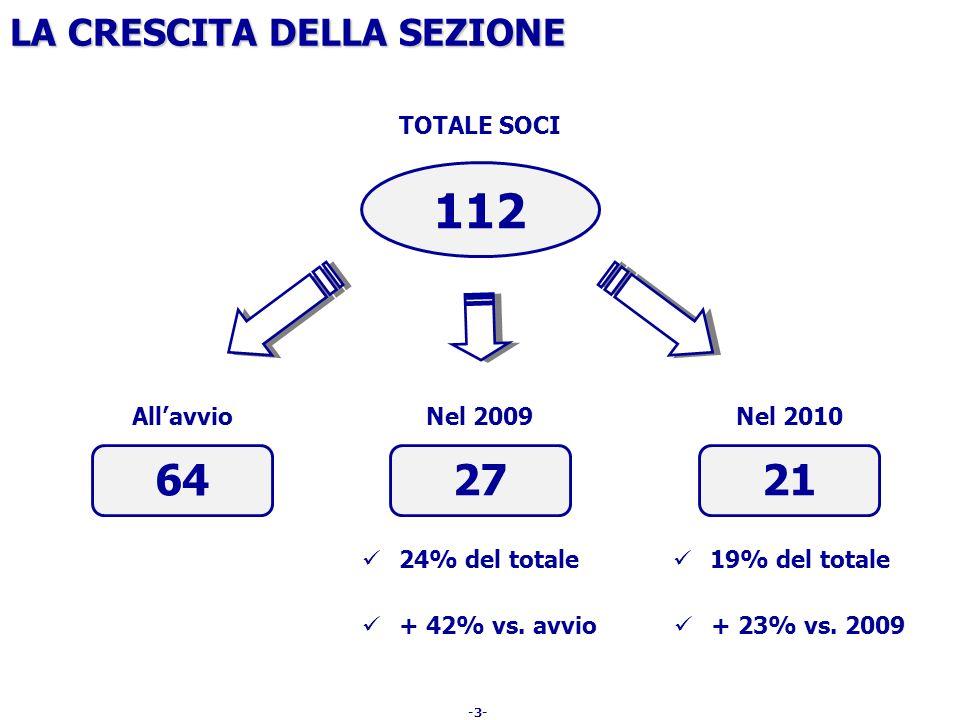 -3- LA CRESCITA DELLA SEZIONE TOTALE SOCI 64 Allavvio 27 Nel 2009 21 Nel 2010 24% del totale 19% del totale + 42% vs. avvio + 23% vs. 2009 112