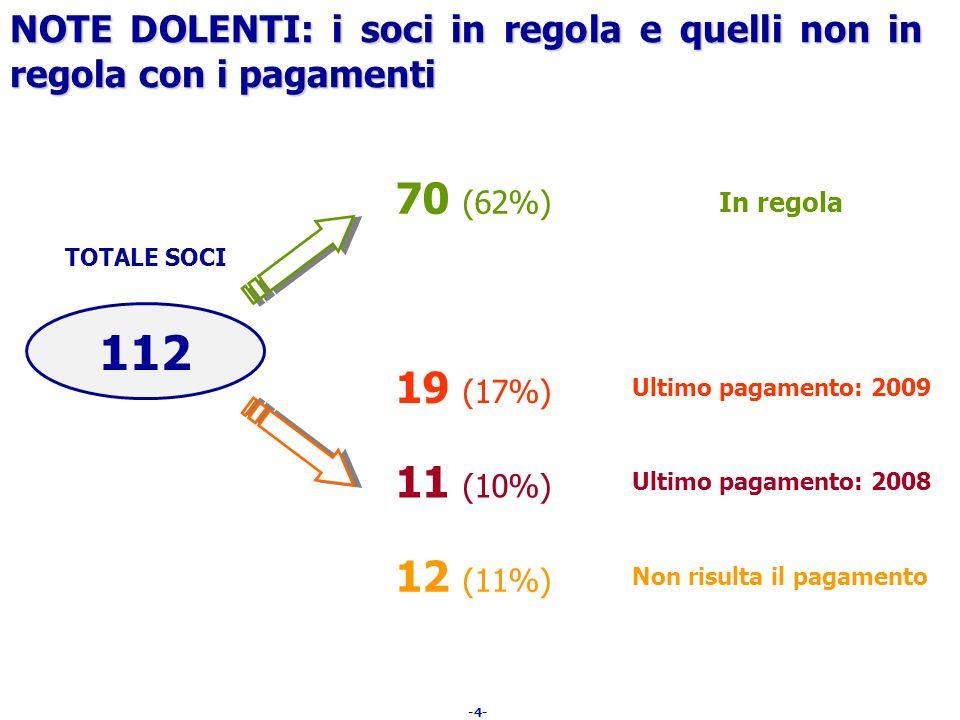 -4- NOTE DOLENTI: i soci in regola e quelli non in regola con i pagamenti TOTALE SOCI 19 (17%) Ultimo pagamento: 2009 70 (62%) In regola 11 (10%) Ulti