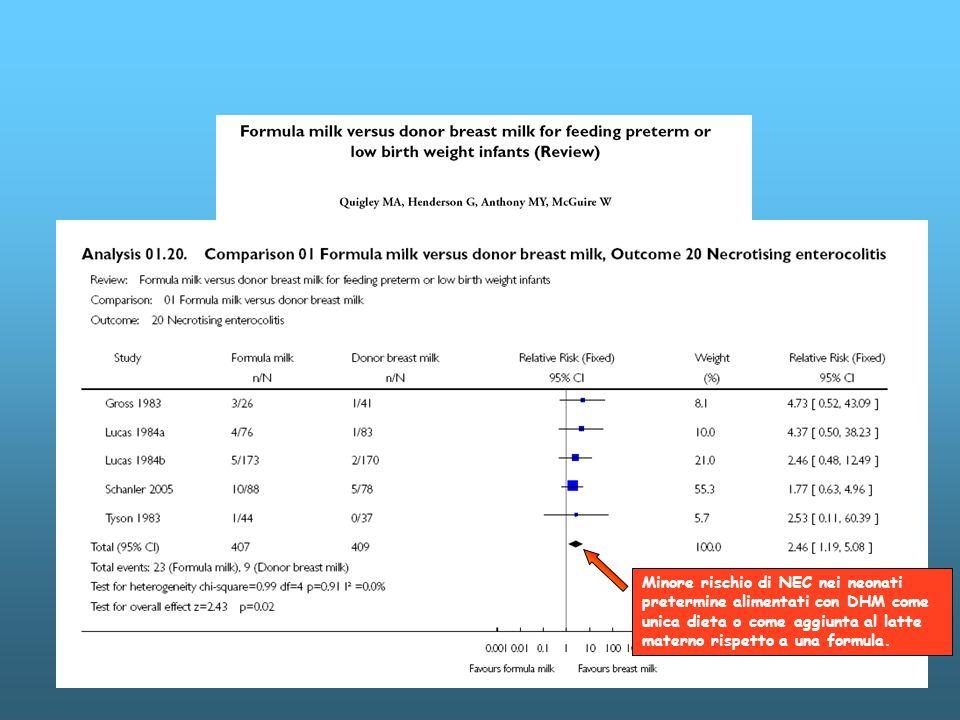 Minore rischio di NEC nei neonati pretermine alimentati con DHM come unica dieta o come aggiunta al latte materno rispetto a una formula.