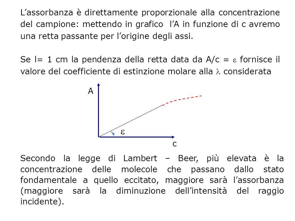 Lassorbanza è direttamente proporzionale alla concentrazione del campione: mettendo in grafico lA in funzione di c avremo una retta passante per lorig