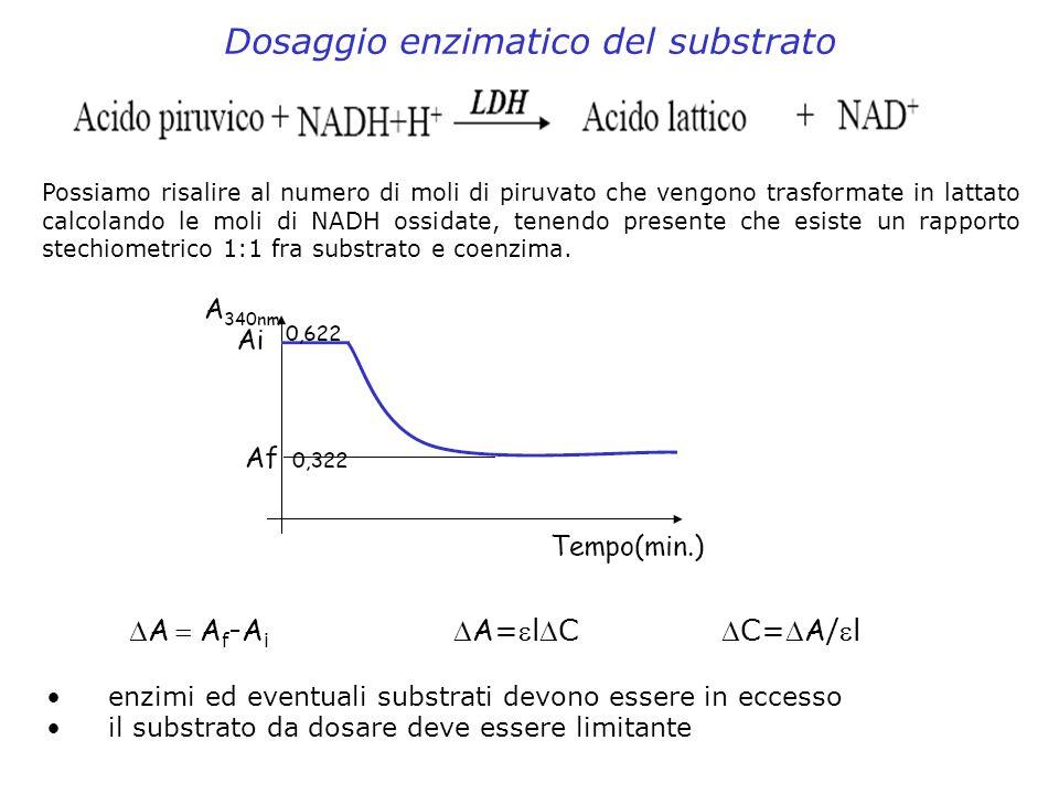 Dosaggio enzimatico del substrato Possiamo risalire al numero di moli di piruvato che vengono trasformate in lattato calcolando le moli di NADH ossida