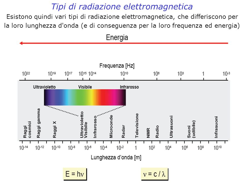 Tipi di radiazione elettromagnetica Esistono quindi vari tipi di radiazione elettromagnetica, che differiscono per la loro lunghezza d'onda (e di cons
