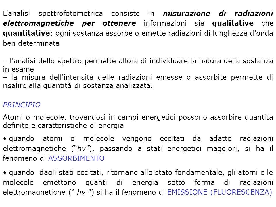 L'analisi spettrofotometrica consiste in misurazione di radiazioni elettromagnetiche per ottenere informazioni sia qualitative che quantitative: ogni