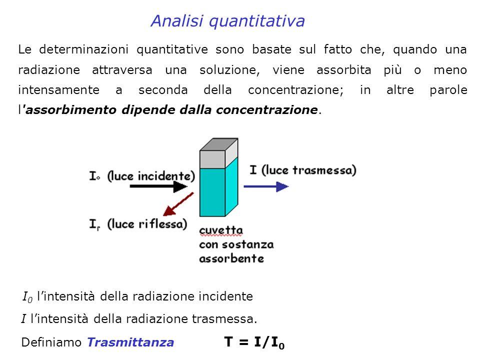 Le determinazioni quantitative sono basate sul fatto che, quando una radiazione attraversa una soluzione, viene assorbita più o meno intensamente a se