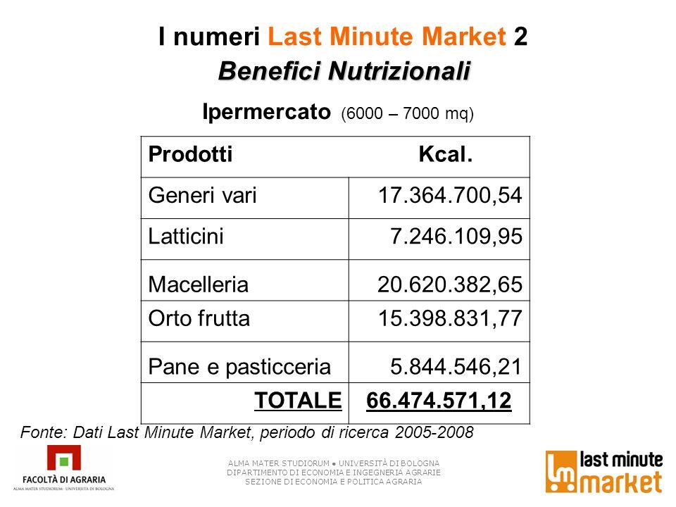 I numeri Last Minute Market 2 Benefici Nutrizionali Ipermercato (6000 – 7000 mq) ALMA MATER STUDIORUM UNIVERSITÀ DI BOLOGNA DIPARTIMENTO DI ECONOMIA E