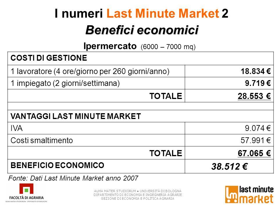 I numeri Last Minute Market 2 Benefici economici Ipermercato (6000 – 7000 mq) ALMA MATER STUDIORUM UNIVERSITÀ DI BOLOGNA DIPARTIMENTO DI ECONOMIA E IN