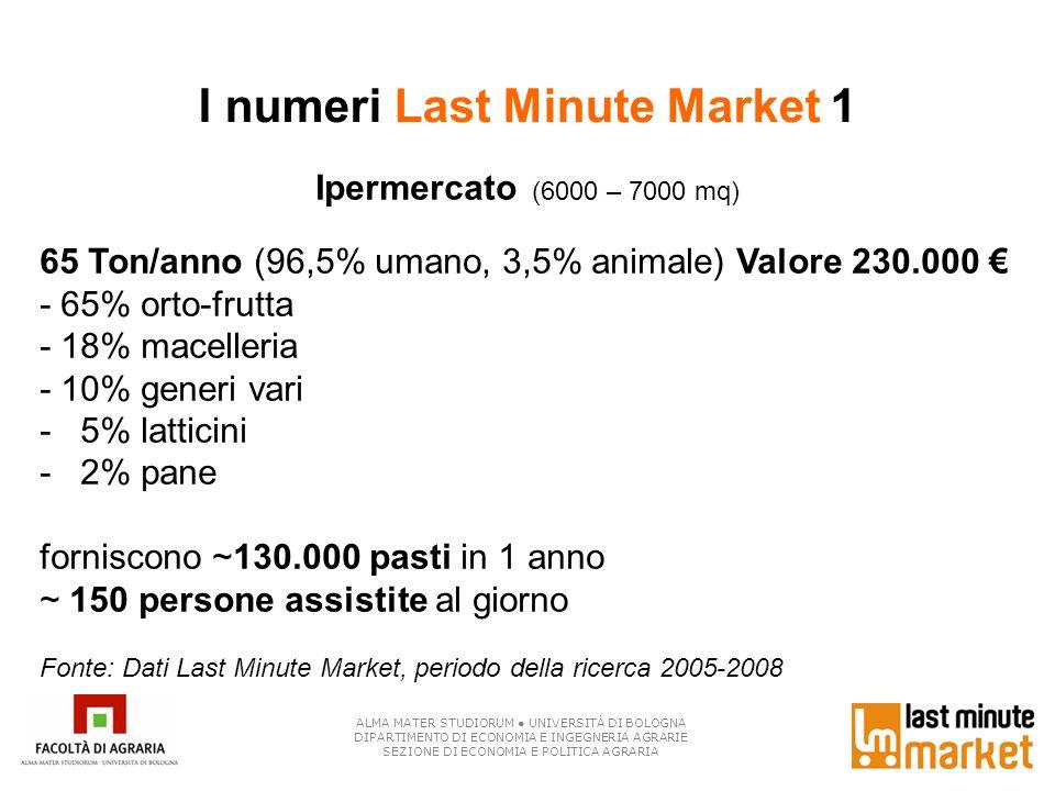 I numeri Last Minute Market 1 Ipermercato (6000 – 7000 mq) 65 Ton/anno (96,5% umano, 3,5% animale) Valore 230.000 - 65% orto-frutta - 18% macelleria -