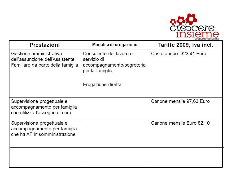 Canone mensile Euro 82,10Supervisione progettuale e accompagnamento per famiglia che ha AF in somministrazione Canone mensile 97,63 EuroSupervisione progettuale e accompagnamento per famiglia che utilizza l assegno di cura Costo annuo: 323,41 EuroConsulente del lavoro e servizio di accompagnamento/segreteria per la famiglia Erogazione diretta Gestione amministrativa dell assunzione dell Assistente Familiare da parte della famiglia Tariffe 2009, iva incl.