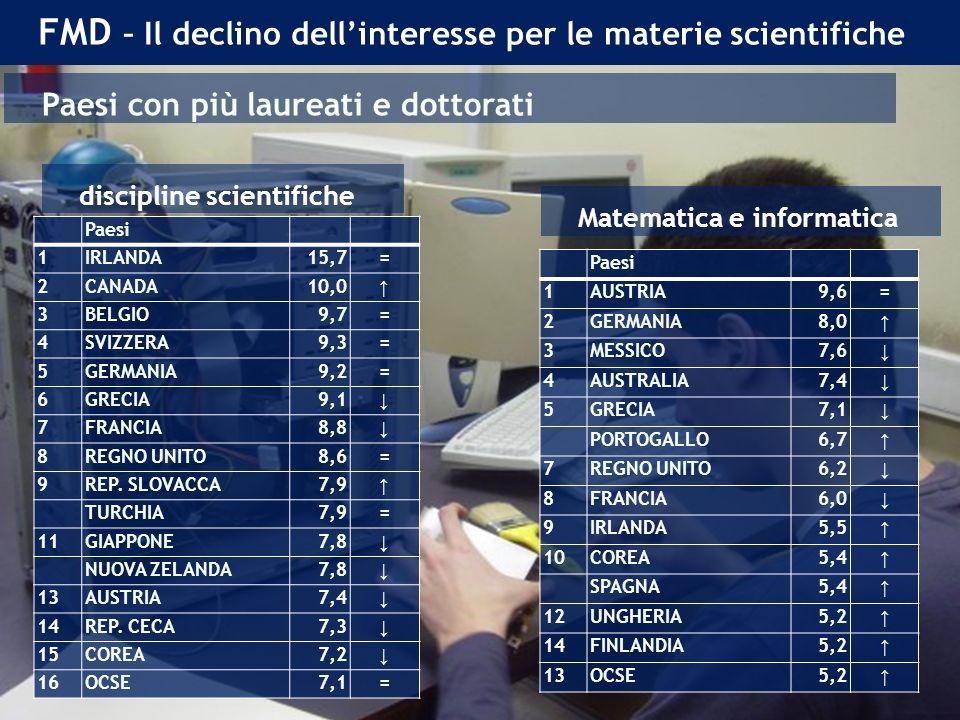 FMD – Il declino dellinteresse per le materie scientifiche Paesi 1IRLANDA15,7= 2CANADA10,0 3BELGIO9,7= 4SVIZZERA9,3= 5GERMANIA9,2= 6GRECIA9,1 7FRANCIA8,8 8REGNO UNITO8,6= 9REP.