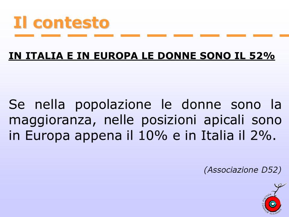 Il contesto IN ITALIA E IN EUROPA LE DONNE SONO IL 52% Se nella popolazione le donne sono la maggioranza, nelle posizioni apicali sono in Europa appena il 10% e in Italia il 2%.