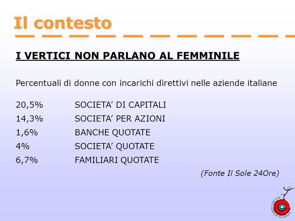 Il contesto I VERTICI NON PARLANO AL FEMMINILE Percentuali di donne con incarichi direttivi nelle aziende italiane 20,5% SOCIETA DI CAPITALI 14,3% SOCIETA PER AZIONI 1,6% BANCHE QUOTATE 4% SOCIETA QUOTATE 6,7% FAMILIARI QUOTATE (Fonte Il Sole 24Ore)