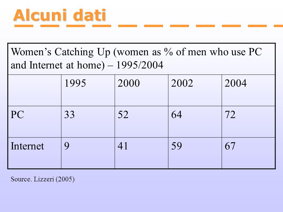 Alcuni dati Source. Lizzeri (2005) Womens Catching Up (women as % of men who use PC and Internet at home) – 1995/2004 1995200020022004 PC33526472 Inte