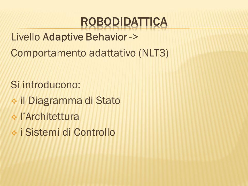Livello Adaptive Behavior -> Comportamento adattativo (NLT3) Si introducono: il Diagramma di Stato lArchitettura i Sistemi di Controllo